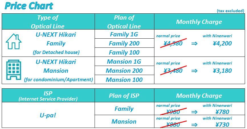 Pricechart of 2nenwari