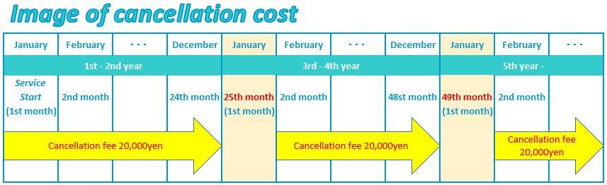 cancellationcostSP