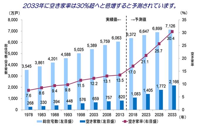2033年空き家率グラフ