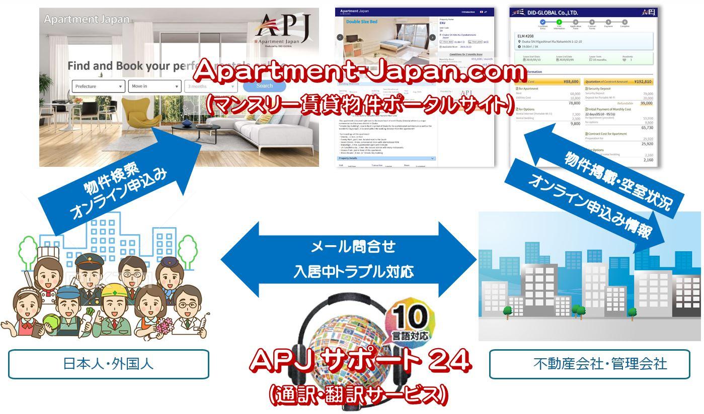 Apartment Japan 相関図